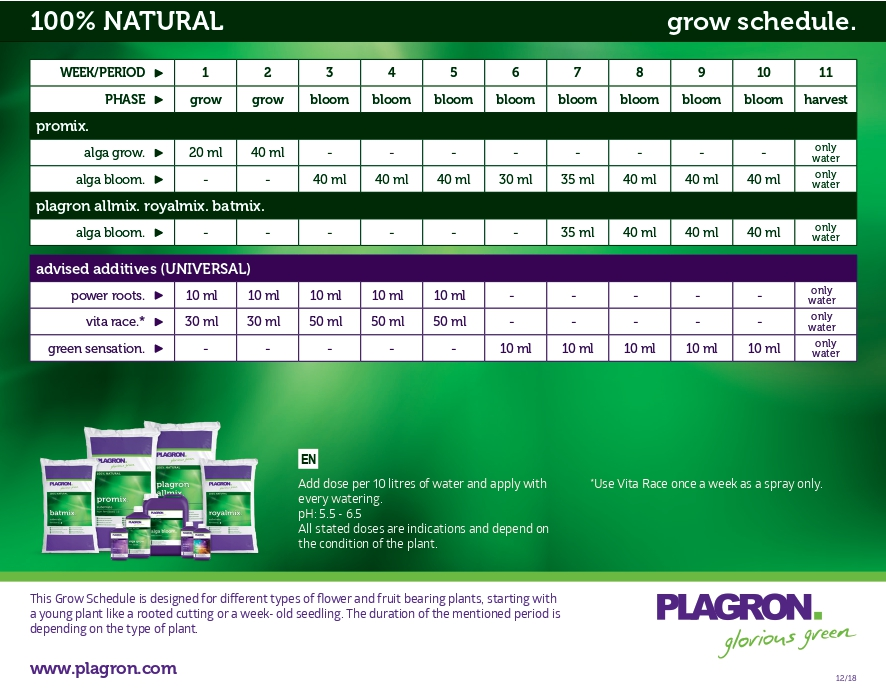 How to use the Plagron Feeding Chart