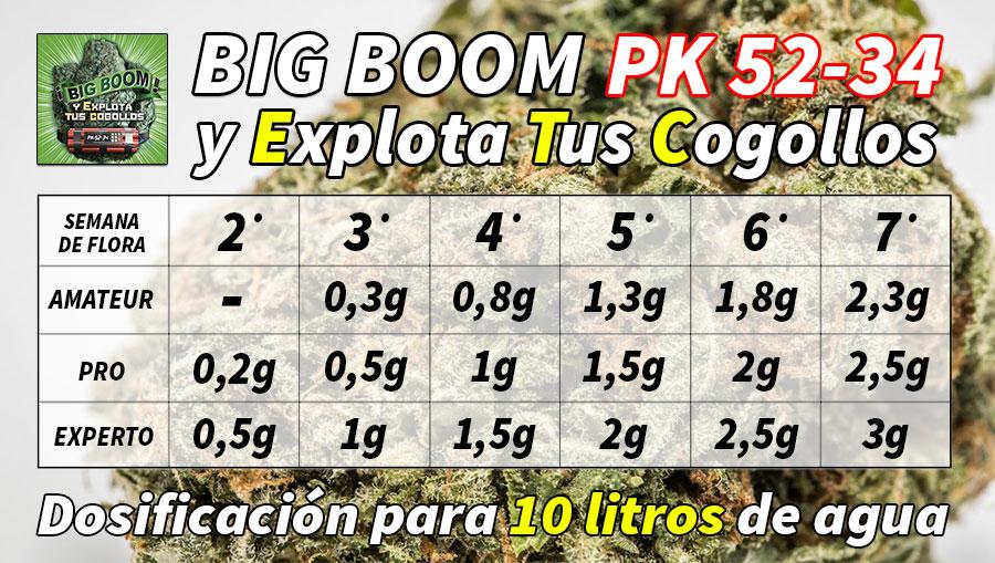 Tabla de aplicación del Big Boom