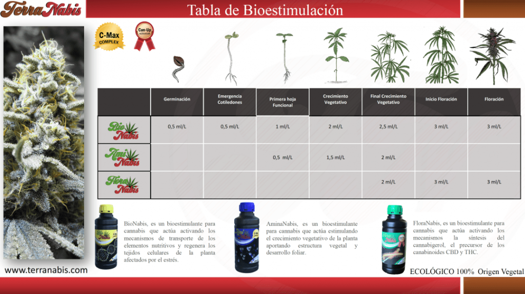 fertilizantes de terranabis gratis tabla de fertilizado