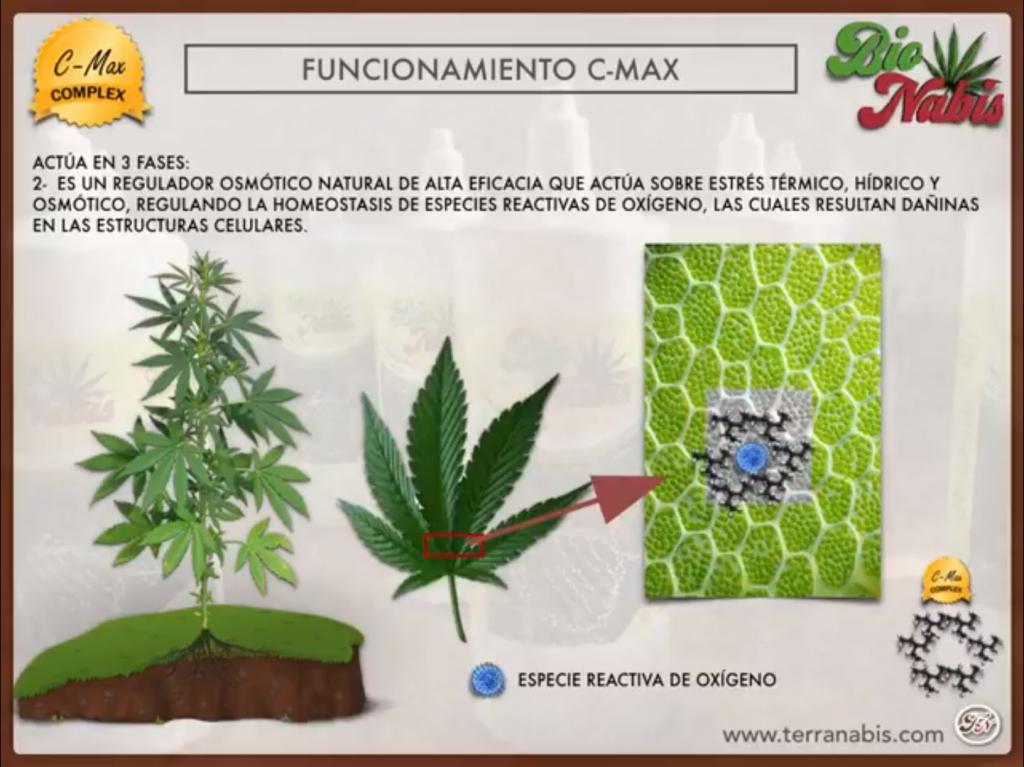 fertilizantes de terranabis gratis funcionamiento c-max 2