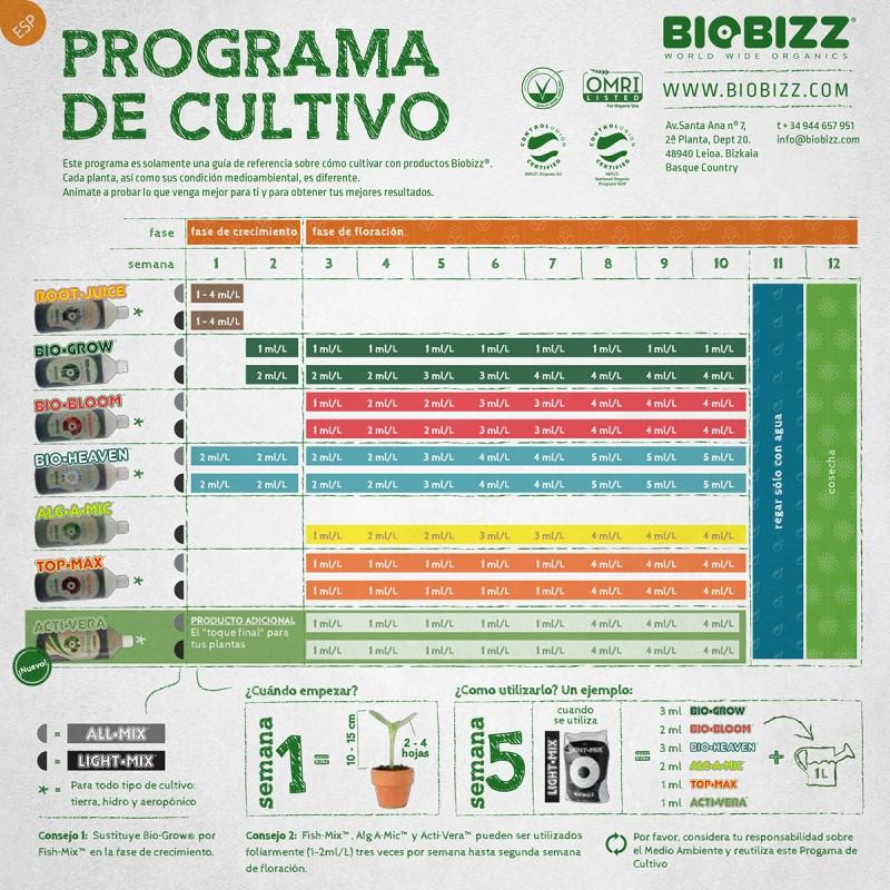 tabla biobizz programa de cultivo