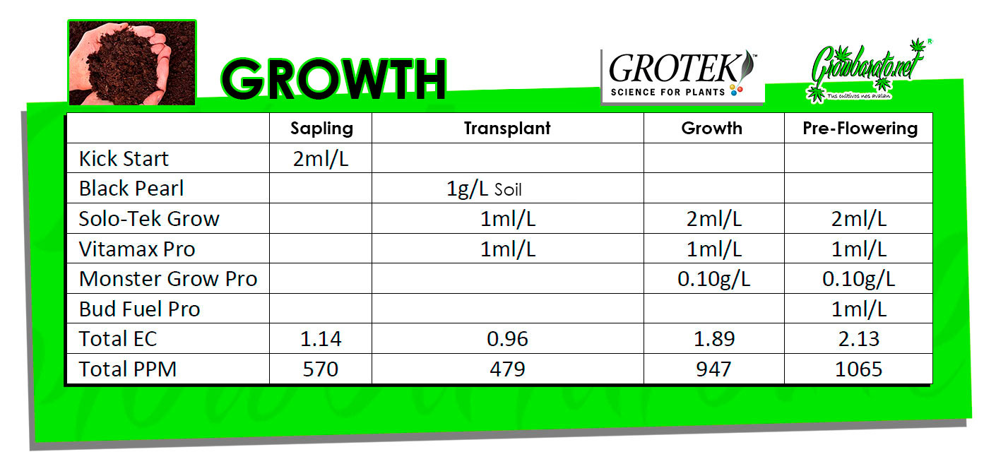 How to use the Grotek Feeding Schedule - Find out here!