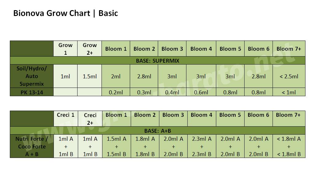 The Bio Nova feed Chart | Professional Cannabis Plants