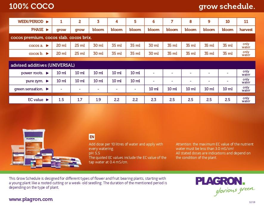 Plagron Feeding Chart | How to Feed Cannabis Plants
