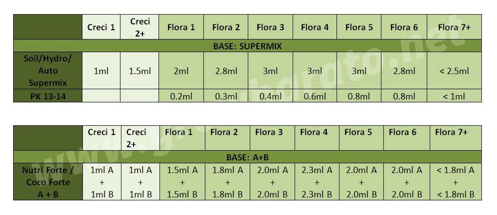 tabla bionova basica
