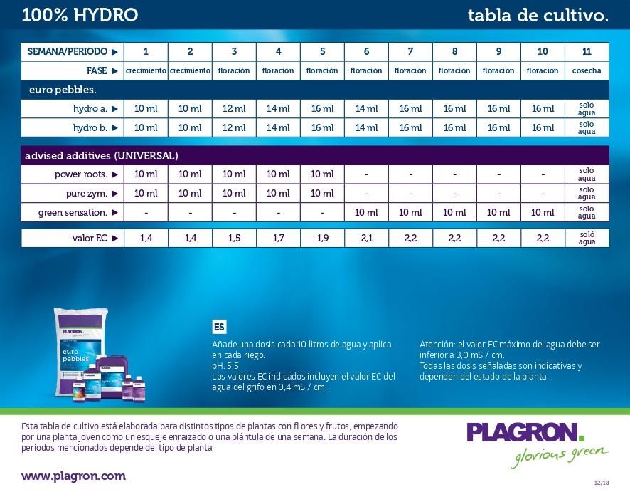 tabla plagron hydro