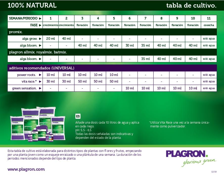 tabla plagron organica