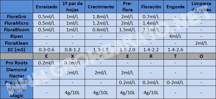 tabla general hydroponics