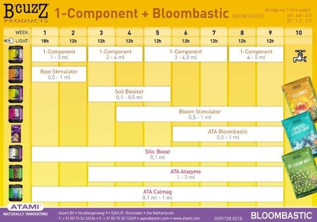 Tabla para 1 Component Soil + Bloombastic