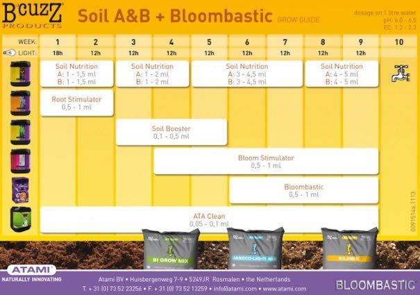 Tabla para Soil A&B + Bloombastic