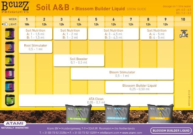 Tabla para Soil A&B + Blossom Builder Liquid