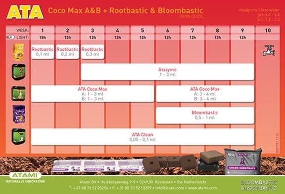Coco Max A&B + Rootbastic + Bloombastic