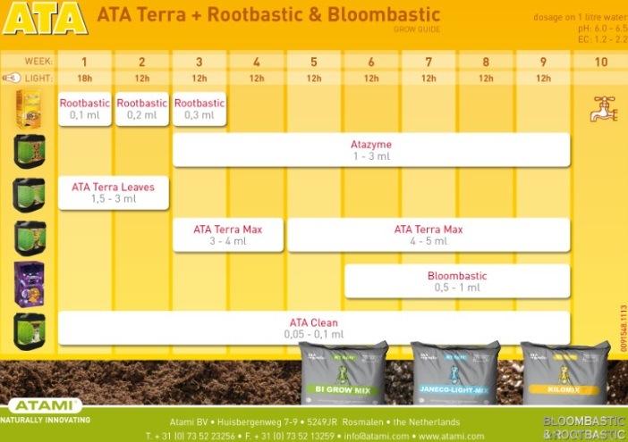 Tabla para ATA Terra Rootbatic Bloombastic